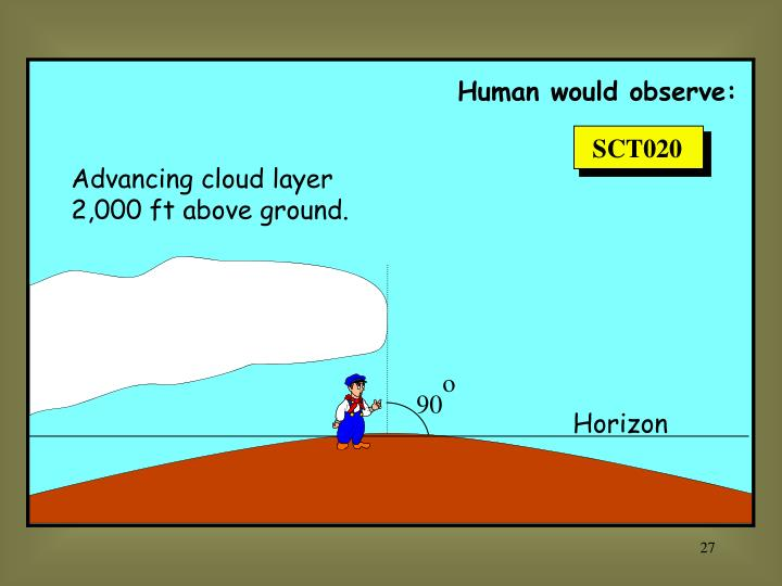 Human would observe: