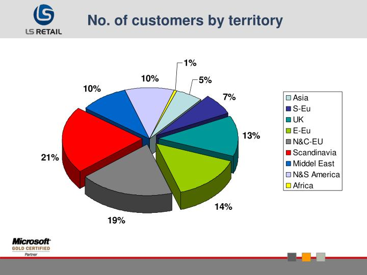 No. of customers by territory