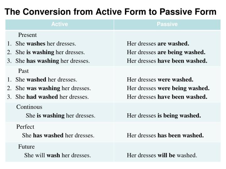 The Conversion from Active Form to Passive Form