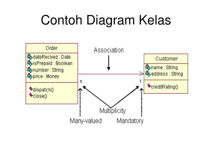 Contoh Diagram Kelas