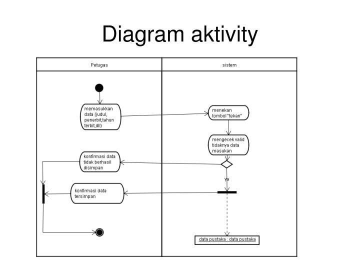 Diagram aktivity