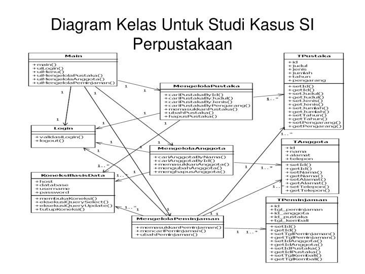 Diagram Kelas Untuk Studi Kasus SI Perpustakaan