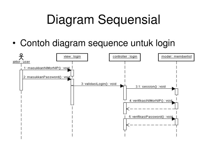 Diagram Sequensial