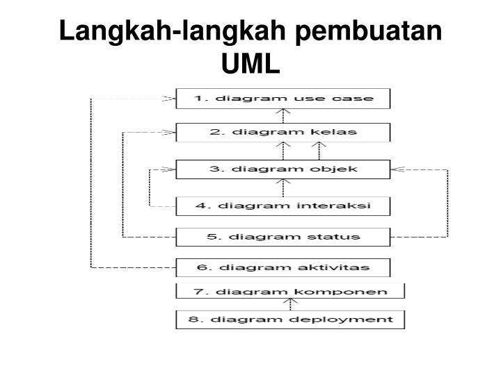 Langkah-langkah pembuatan UML