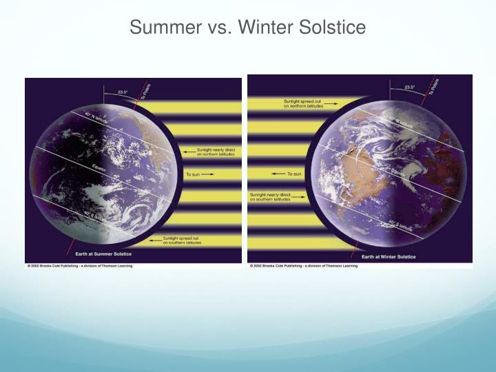 Summer vs. Winter Solstice