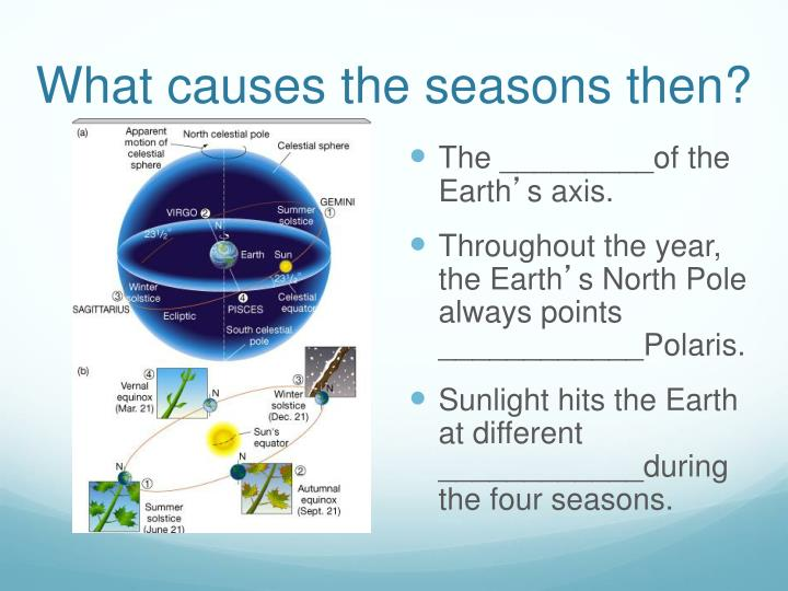 What causes the seasons then?