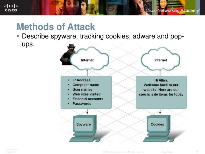 Methods of Attack