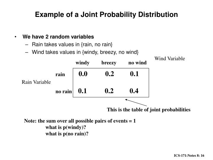 how to find joint probability distribution