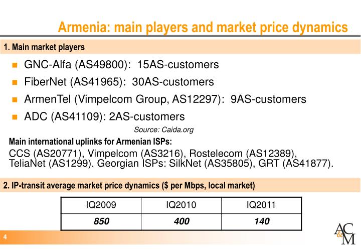 Armenia: main players and market price dynamics
