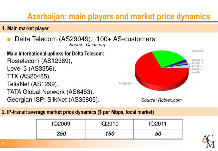 Azerbaijan: main players and market price dynamics