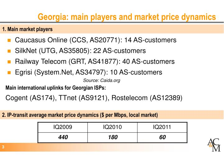 Georgia main players and market price dynamics