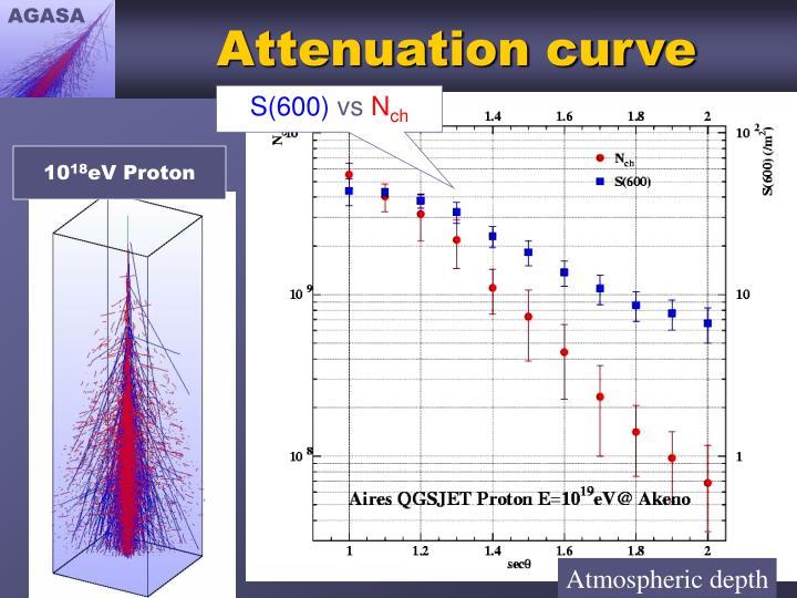 Attenuation curve