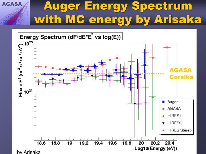 Auger Energy Spectrum