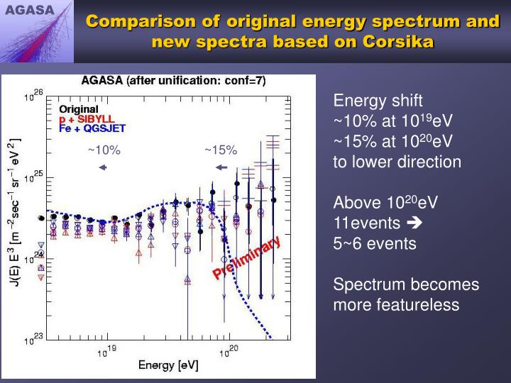 Comparison of original energy spectrum and new spectra based on Corsika
