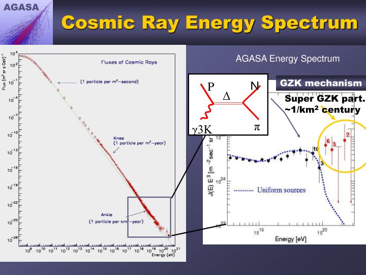 Cosmic ray energy spectrum