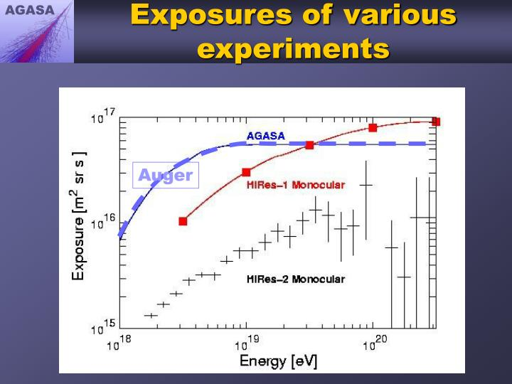Exposures of various experiments
