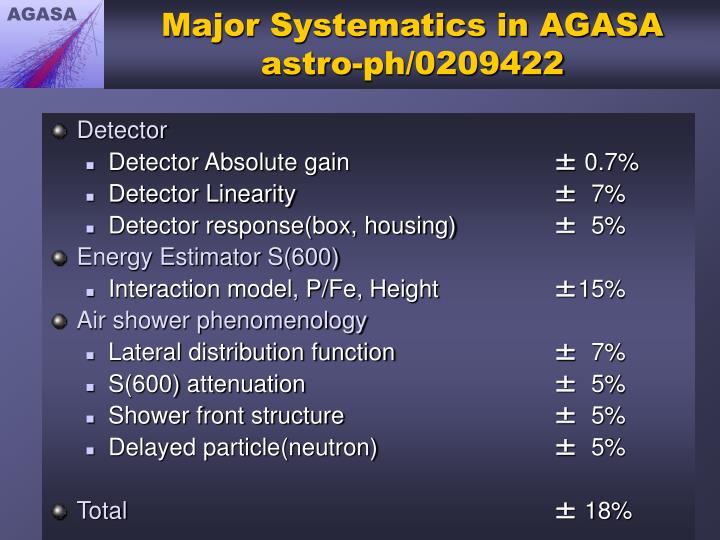 Major Systematics in AGASA