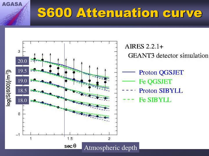 S600 Attenuation curve