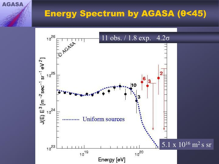 Energy Spectrum by AGASA (θ<45)