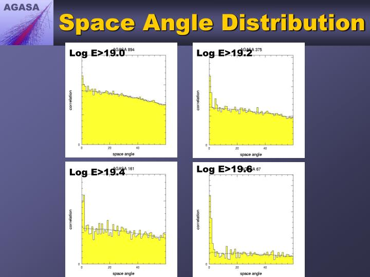 Space Angle Distribution