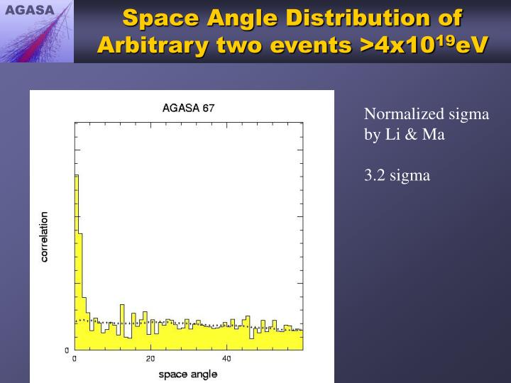 Space Angle Distribution of Arbitrary two events >4x10