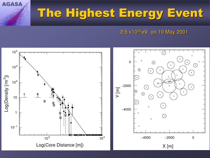 The Highest Energy Event