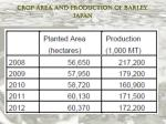 crop area and production of barley japan