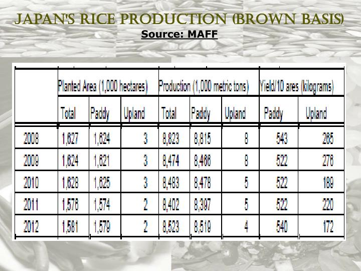 Japan's Rice Production (Brown Basis)