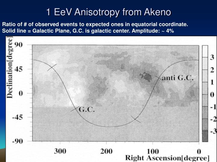 1 EeV Anisotropy from Akeno