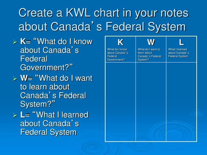 Create a KWL chart in your notes about Canada