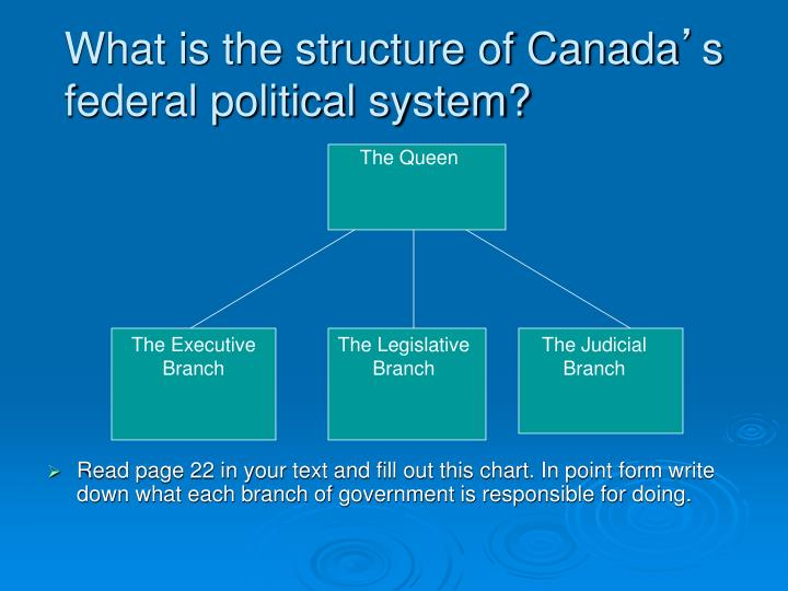 What is the structure of Canada