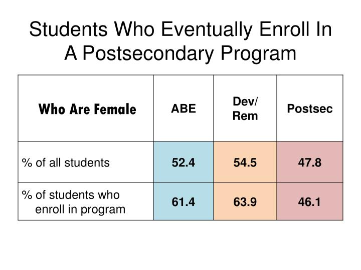Students who eventually enroll in a postsecondary program