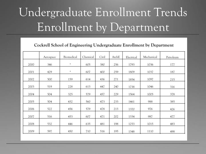 Undergraduate enrollment trends enrollment by department