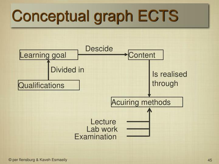 Conceptual graph ECTS
