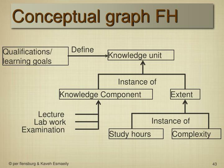 Conceptual graph FH