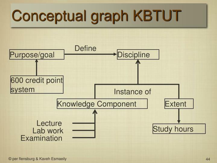 Conceptual graph KBTUT