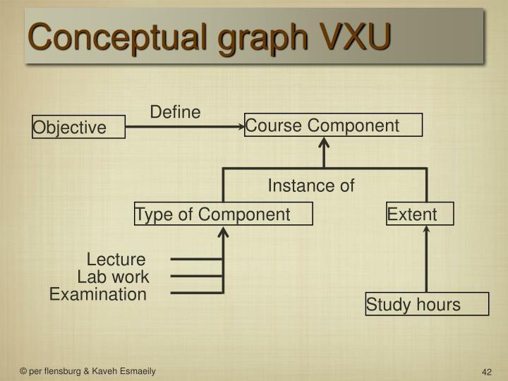 Conceptual graph VXU