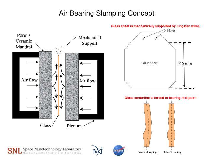 Air Bearing Slumping Concept