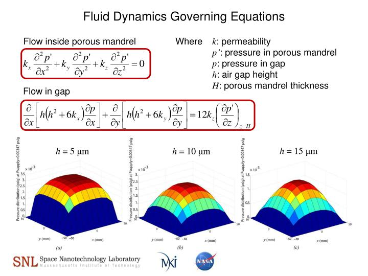 Fluid Dynamics Governing Equations