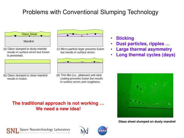 Problems with Conventional Slumping Technology