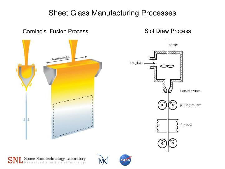 Sheet Glass Manufacturing Processes