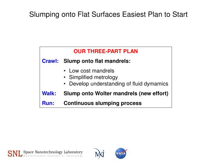 Slumping onto Flat Surfaces Easiest Plan to Start
