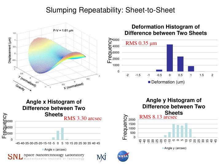Slumping Repeatability: Sheet-to-Sheet