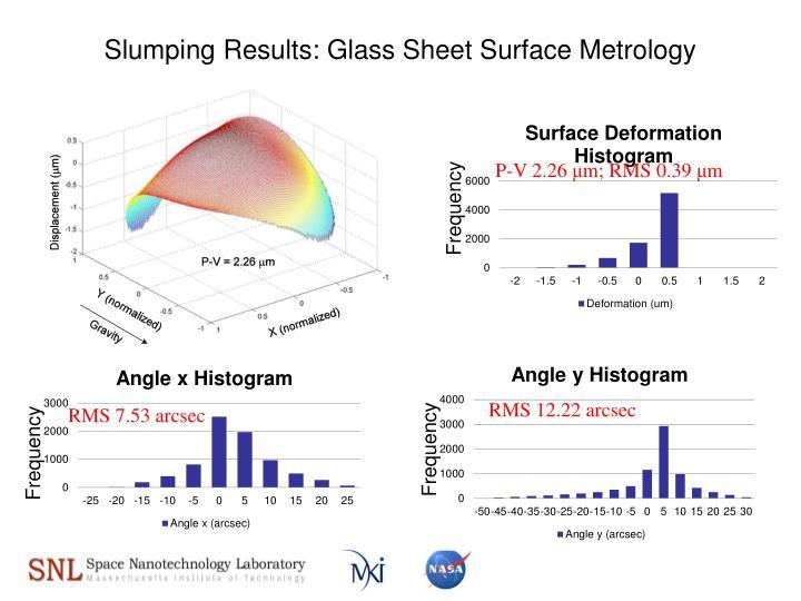 Slumping Results: Glass Sheet Surface Metrology