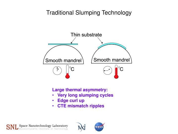 Traditional Slumping Technology