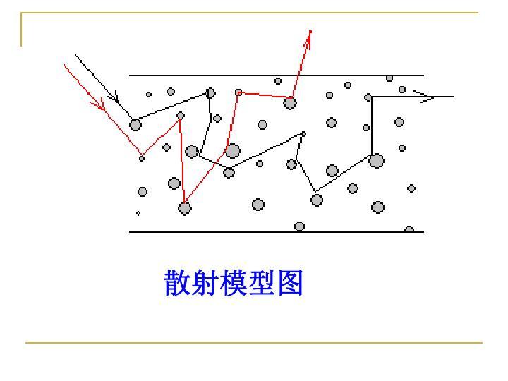 散射模型图