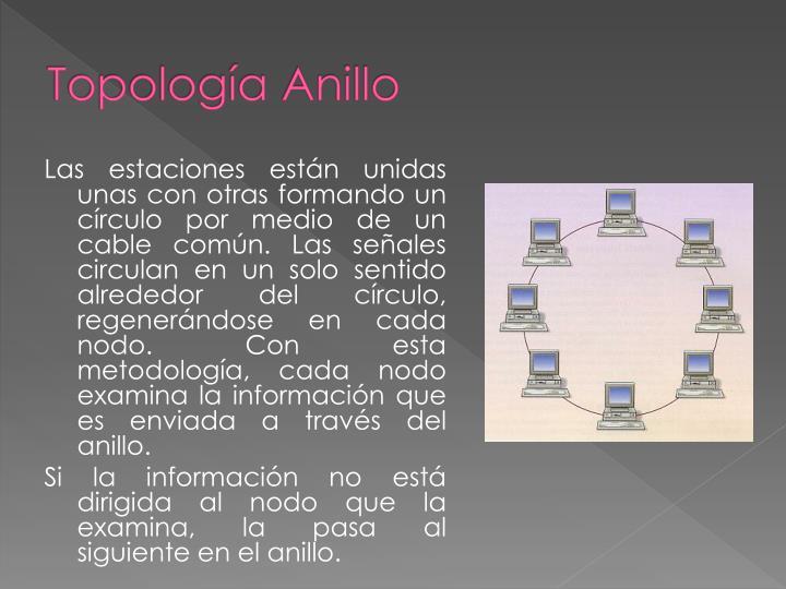 Topología Anillo