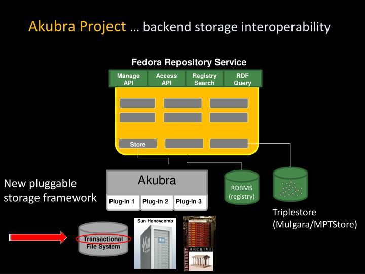 Akubra Project