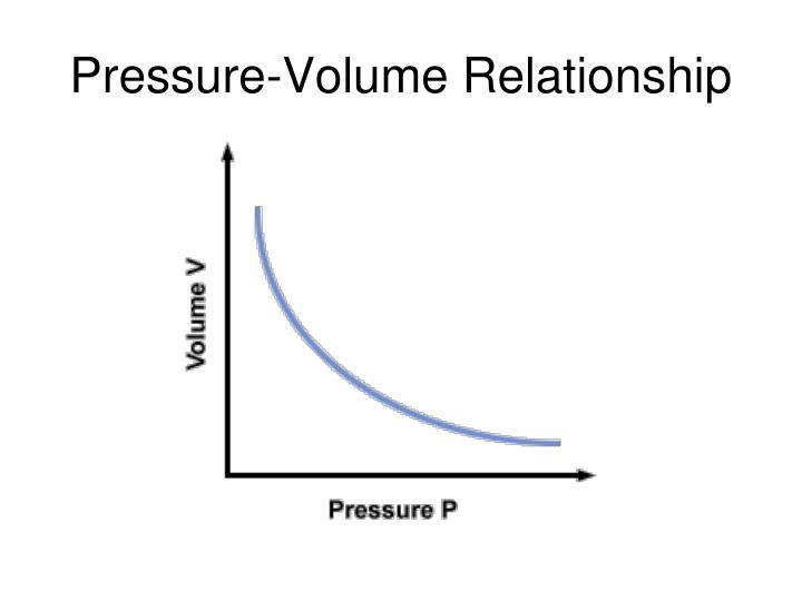 Pressure-Volume Relationship