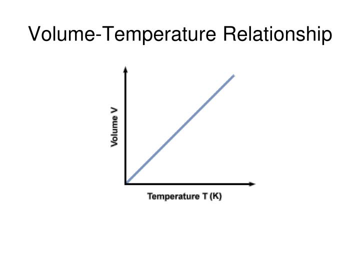 Volume-Temperature Relationship